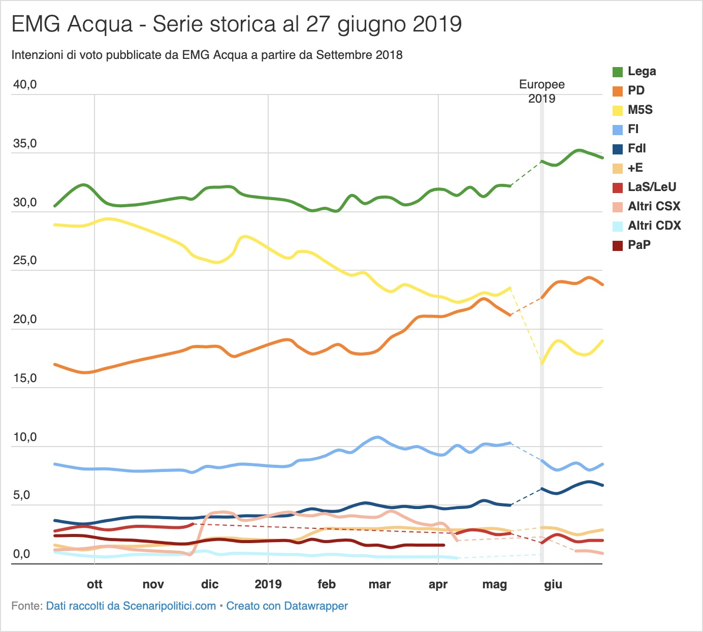 Sondaggio EMG Acqua 27 giugno 2019