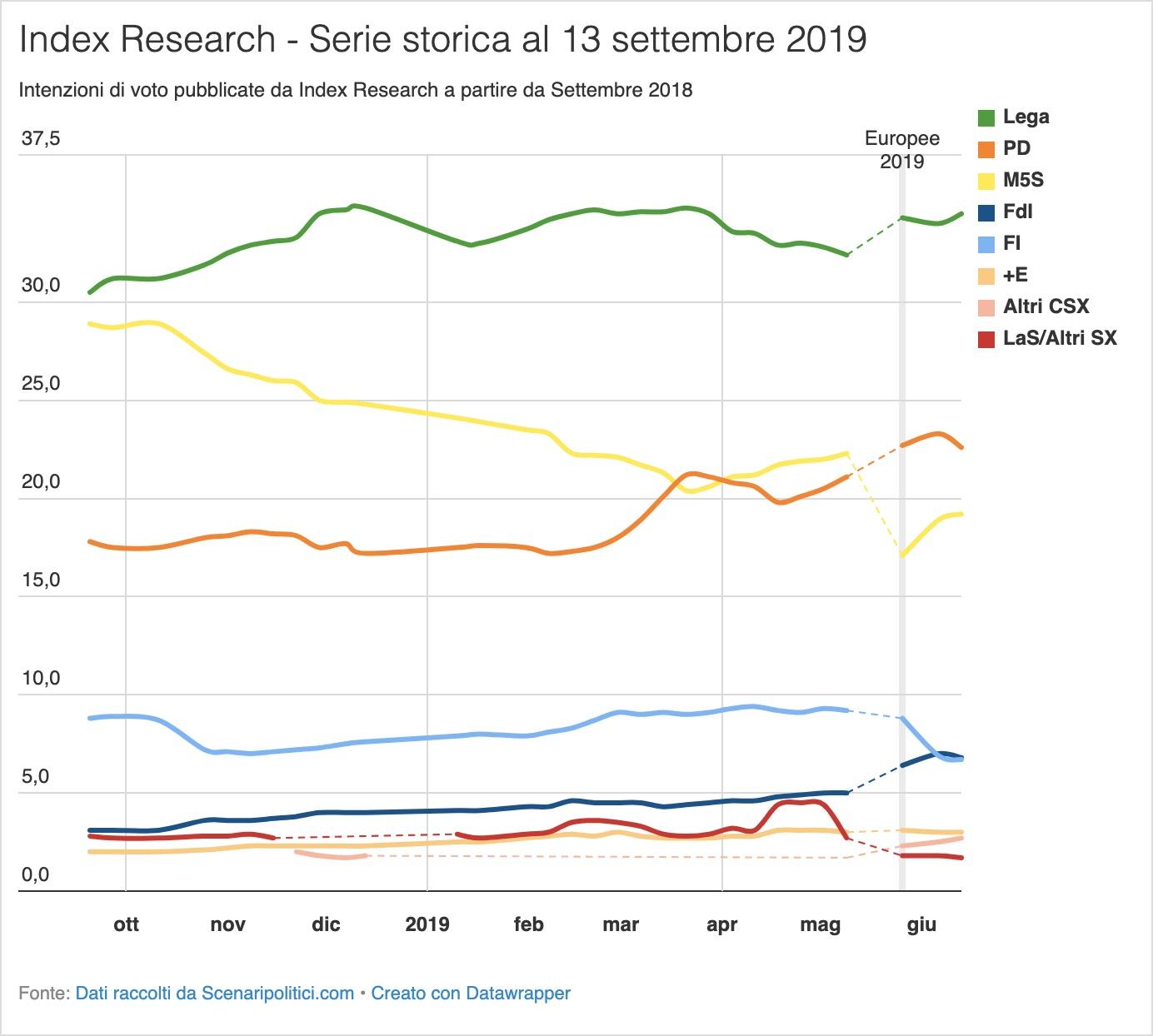 Sondaggio Index Research 13 giugno 2019