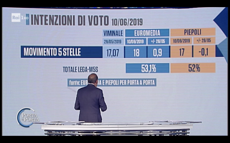 Sondaggi Euromedia Research e Piepoli 11 giugno 2019