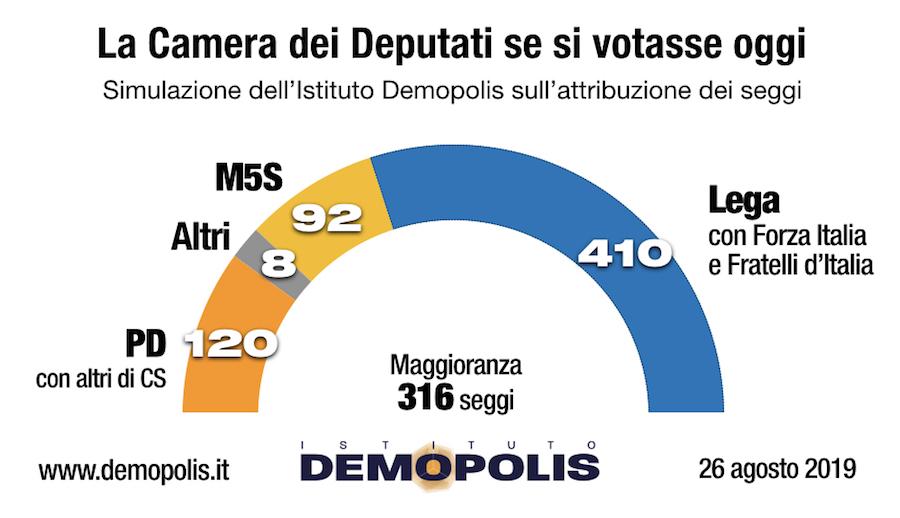 Sondaggio Demopolis 26 agosto 2019