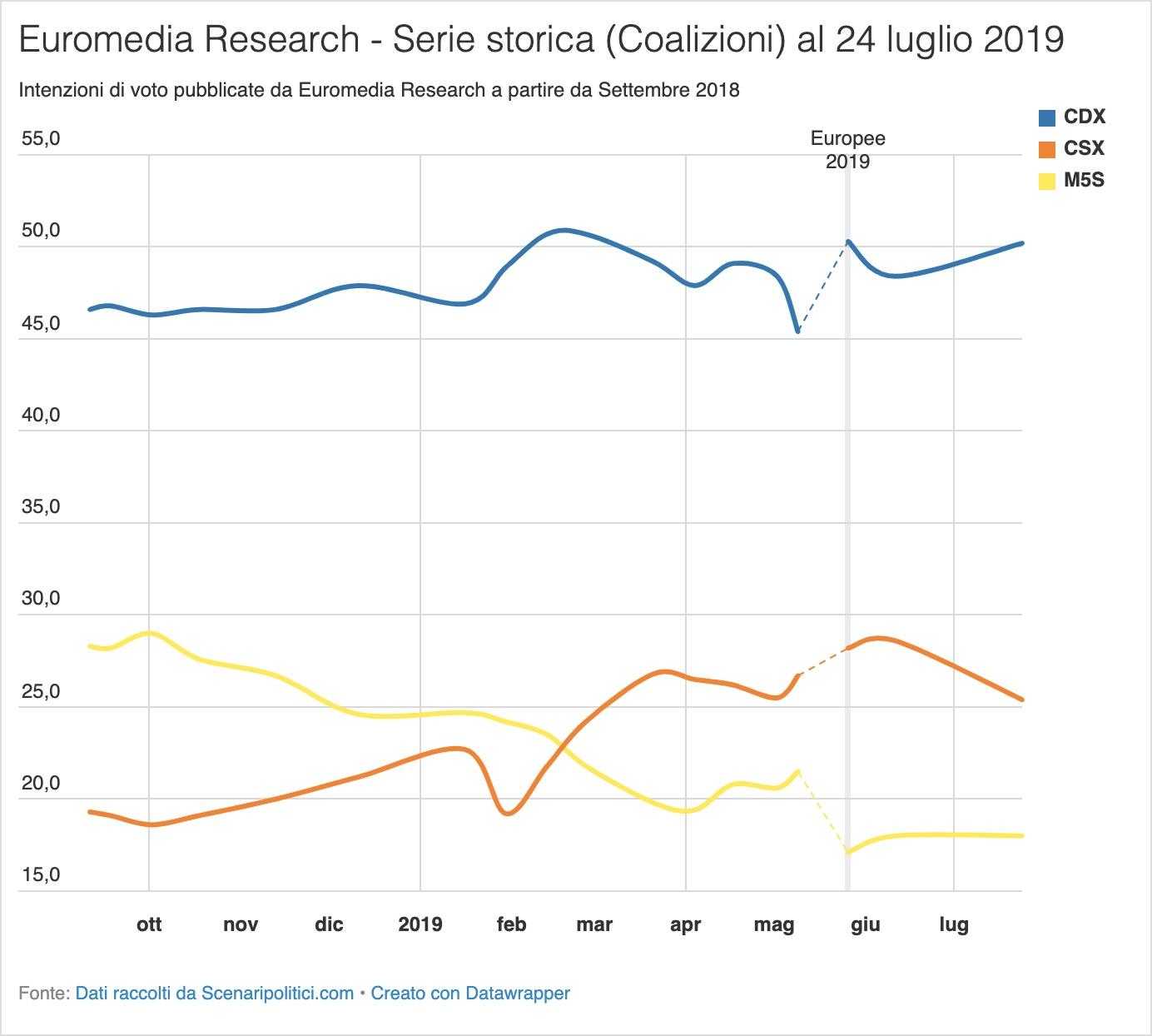Sondaggio Euromedia Research 24 luglio 2019