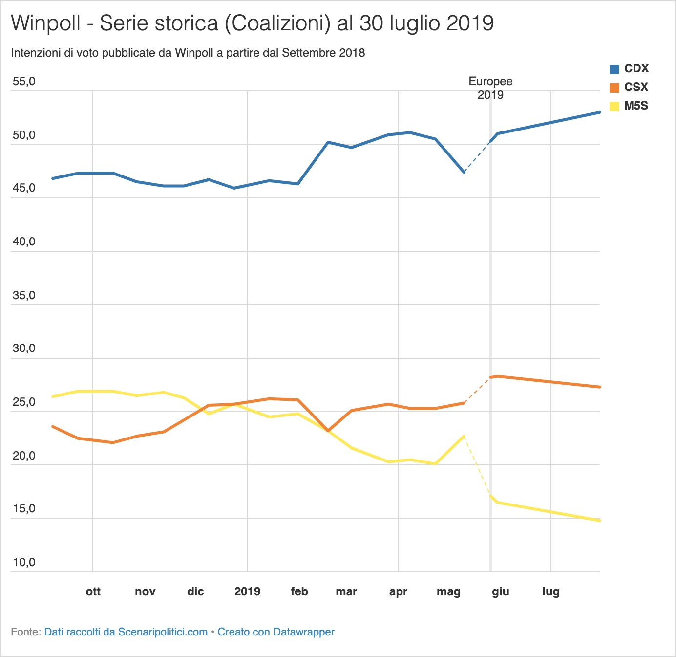 Sondaggio Scenari Politici Winpoll 30 luglio 2019