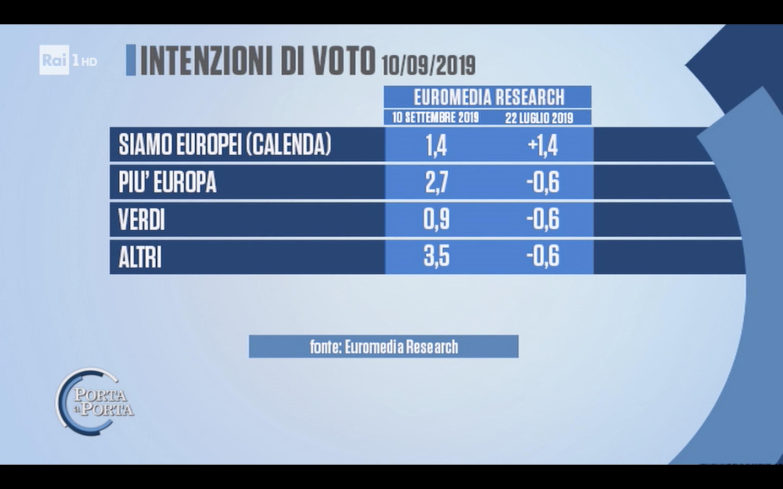 Sondaggio Euromedia Research 10 settembre 2019