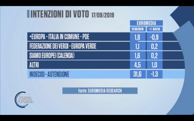 Sondaggio Euromedia Research 17 settembre 2019