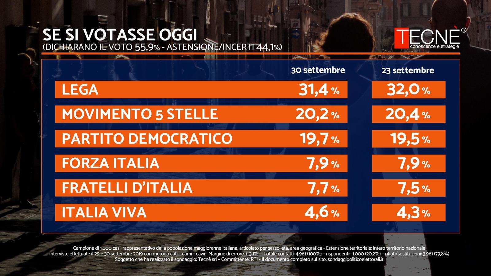 Sondaggio Tecnè 30 settembre 2019