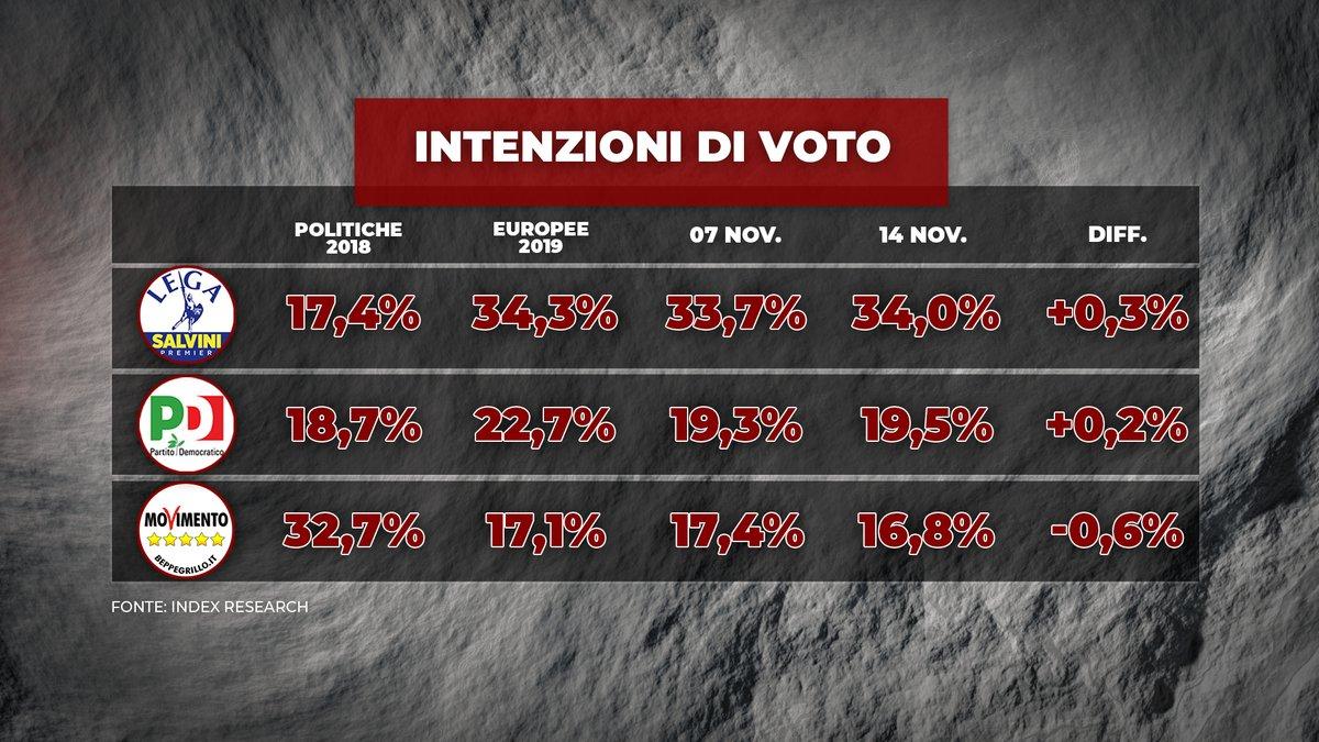 Sondaggio Index Research 14 novembre 2019