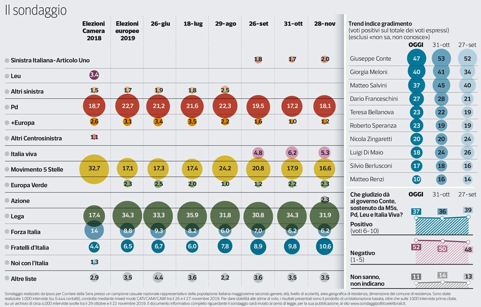 Sondaggio Ipsos 30 novembre 2019