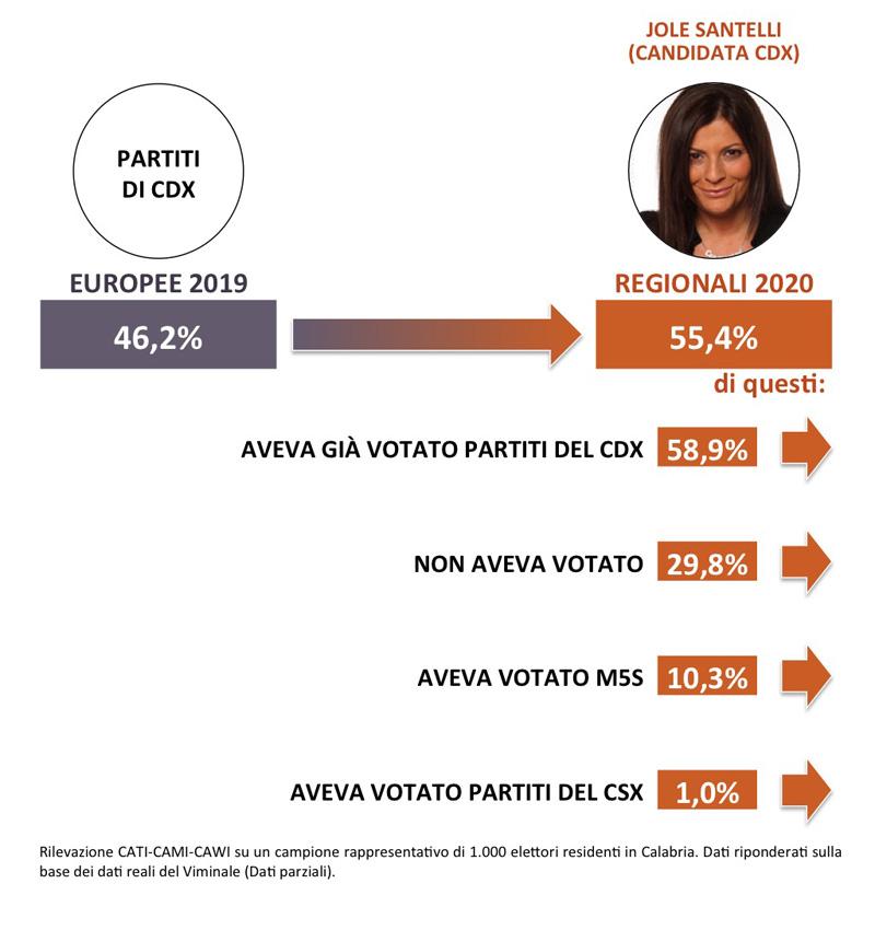 Calabria 2020: Analisi del voto SWG