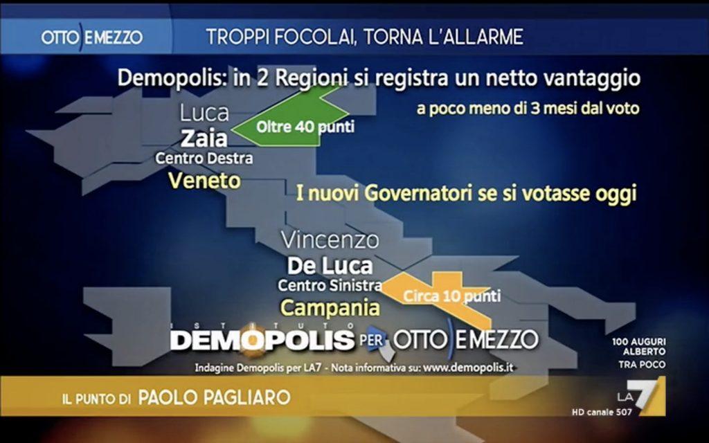 Sondaggio Demopolis (26 giugno 2020): Elezioni Regionali 2020