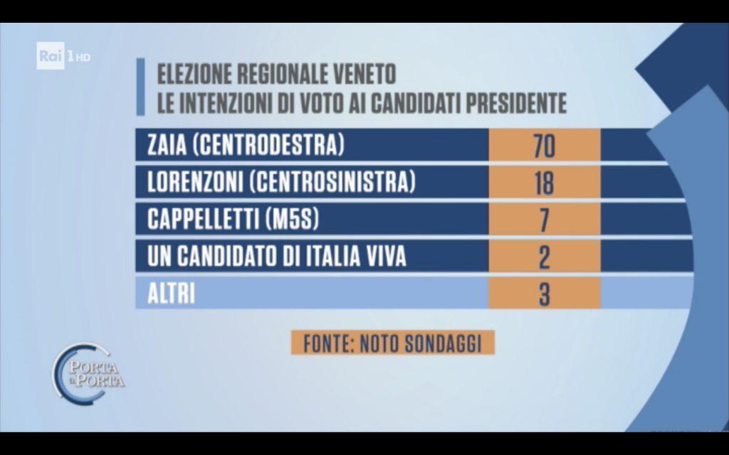 Sondaggio Noto (25 giugno 2020): Elezioni Regionali 2020