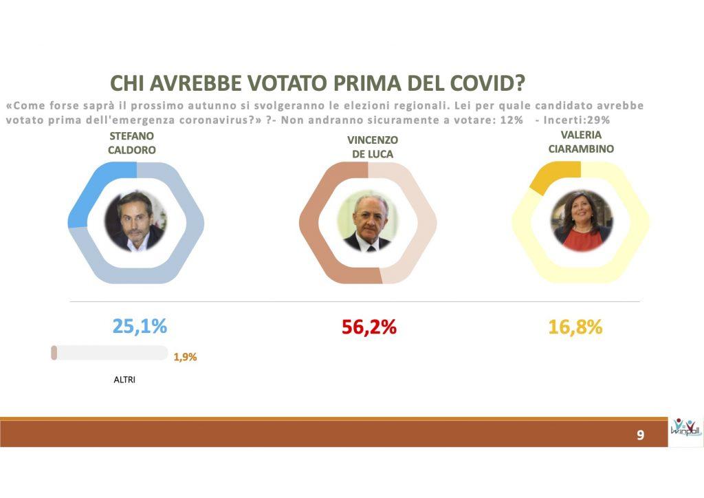 Sondaggio Winpoll - Arcadia (3 luglio 2020): Campania 2020