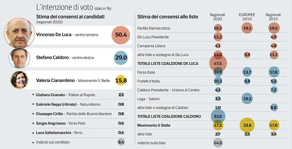 Sondaggio Ipsos (29 agosto 2020): Campania 2020