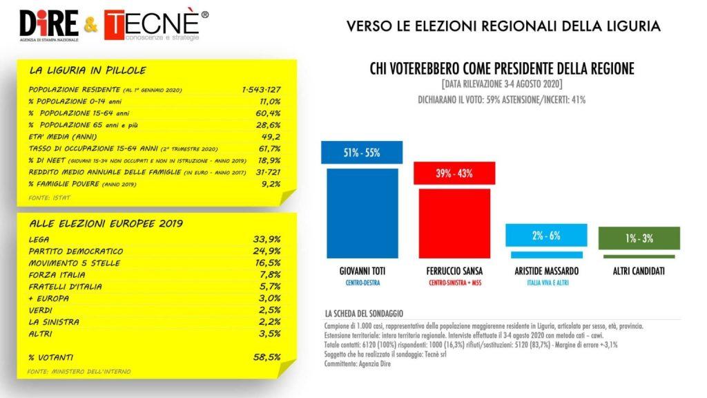 Sondaggio Tecnè (7 agosto 2020): Elezioni Regionali 2020