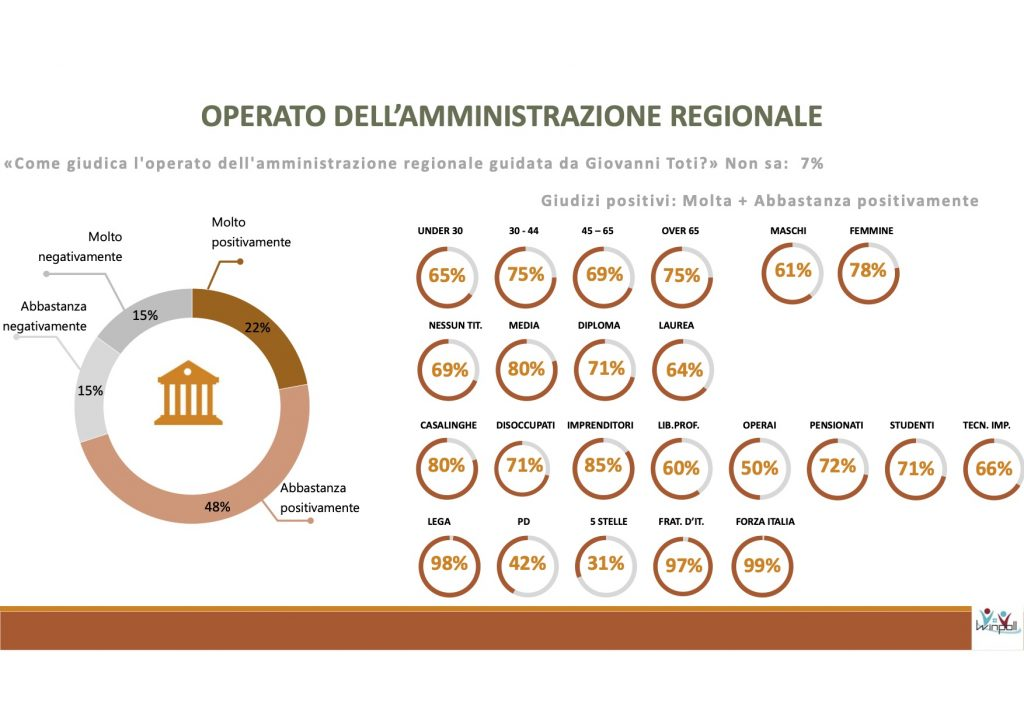 Sondaggio Scenari Politici - Winpoll (Agosto 2020): Liguria 2020