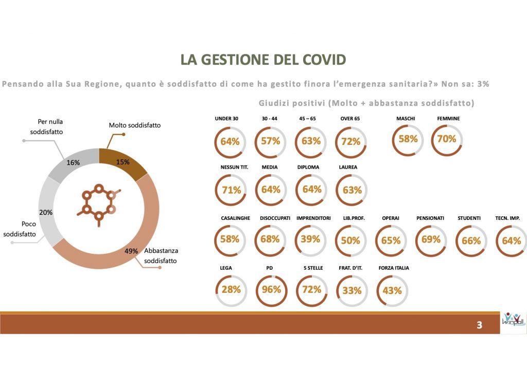 Sondaggio Scenari Politici - Winpoll (Agosto 2020): Toscana 2020