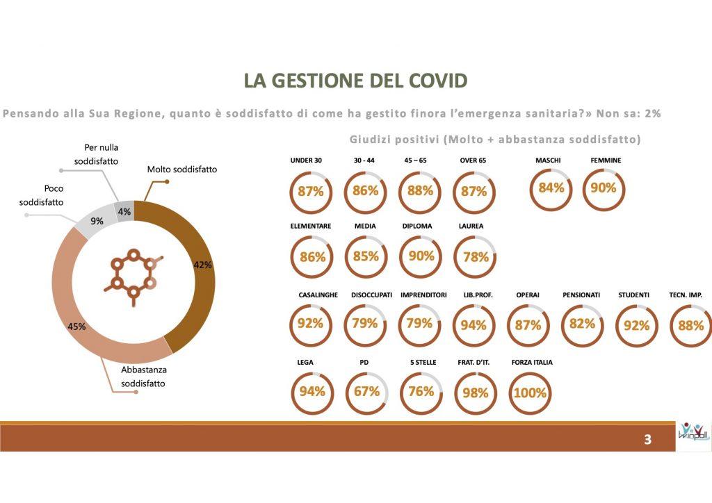 Sondaggio Scenari Politici - Winpoll (Agosto 2020): Veneto 2020