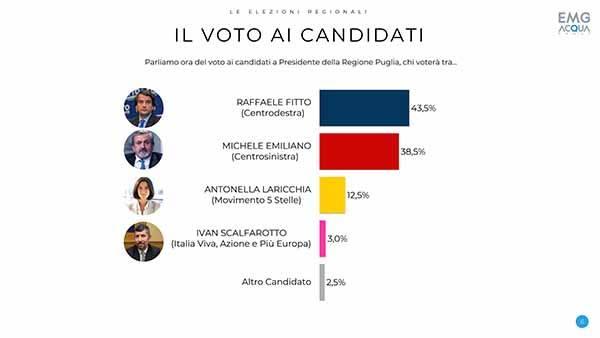 Sondaggio EMG Acqua (1º settembre 2020): Puglia 2020