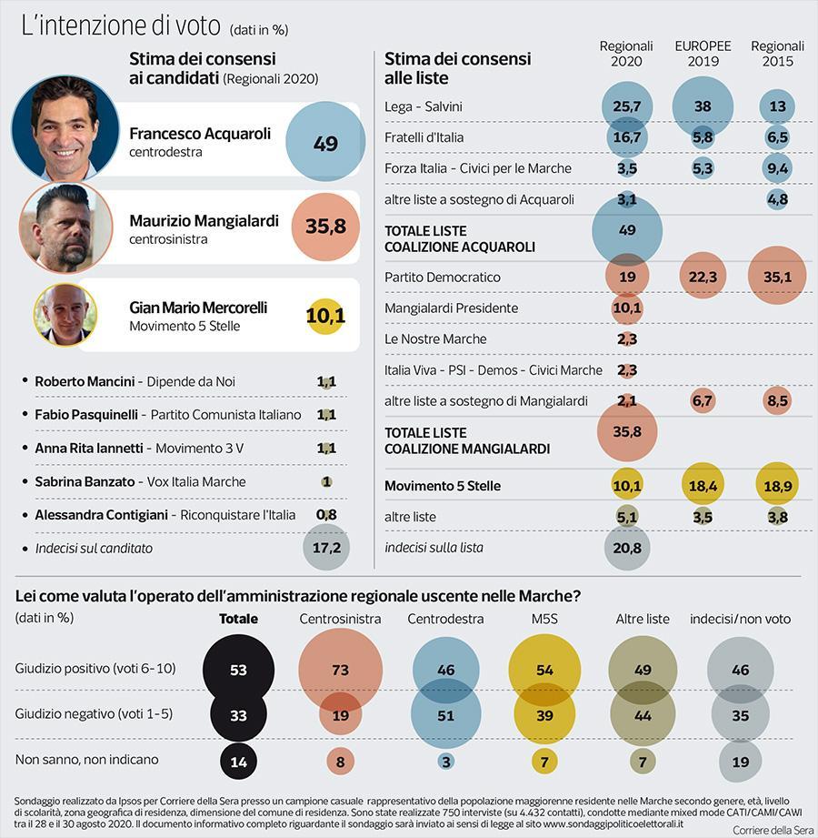 Sondaggio Ipsos (1 settembre 2020): Marche 2020
