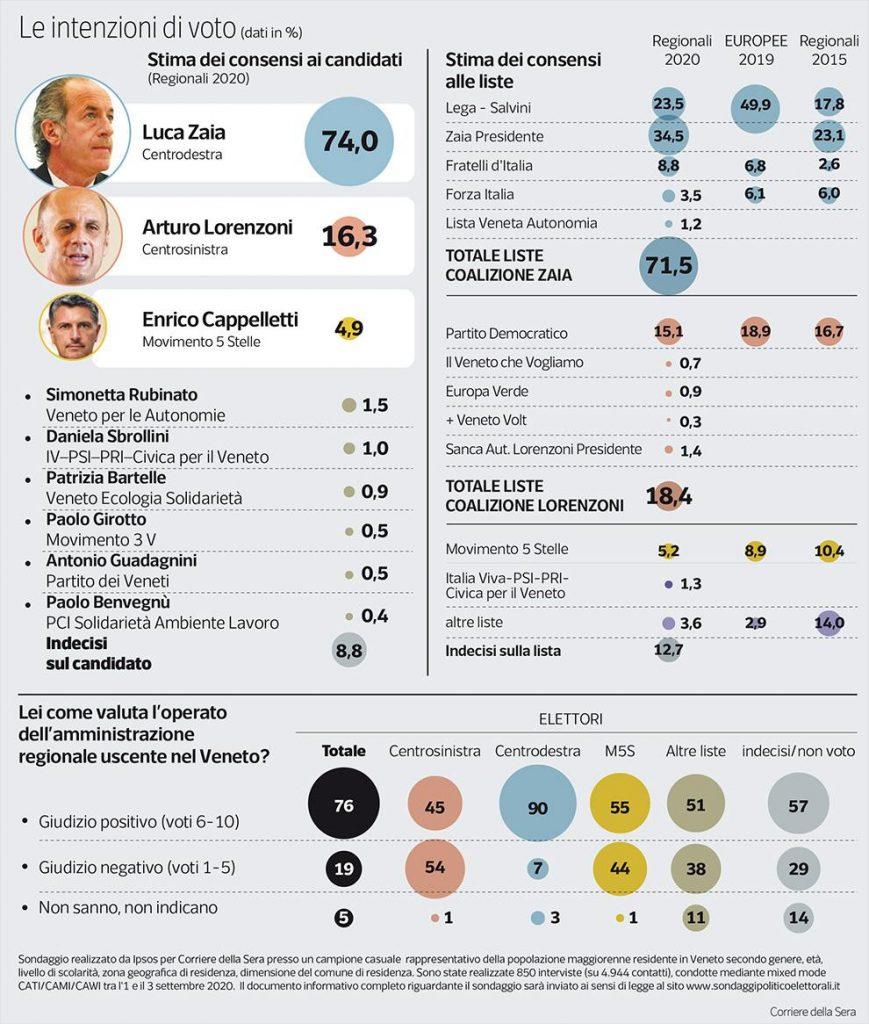 Sondaggio Ipsos (4 settembre 2020): Veneto 2020
