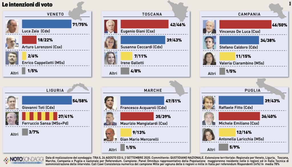 Sondaggio Noto (3 settembre 2020): Elezioni Regionali 2020