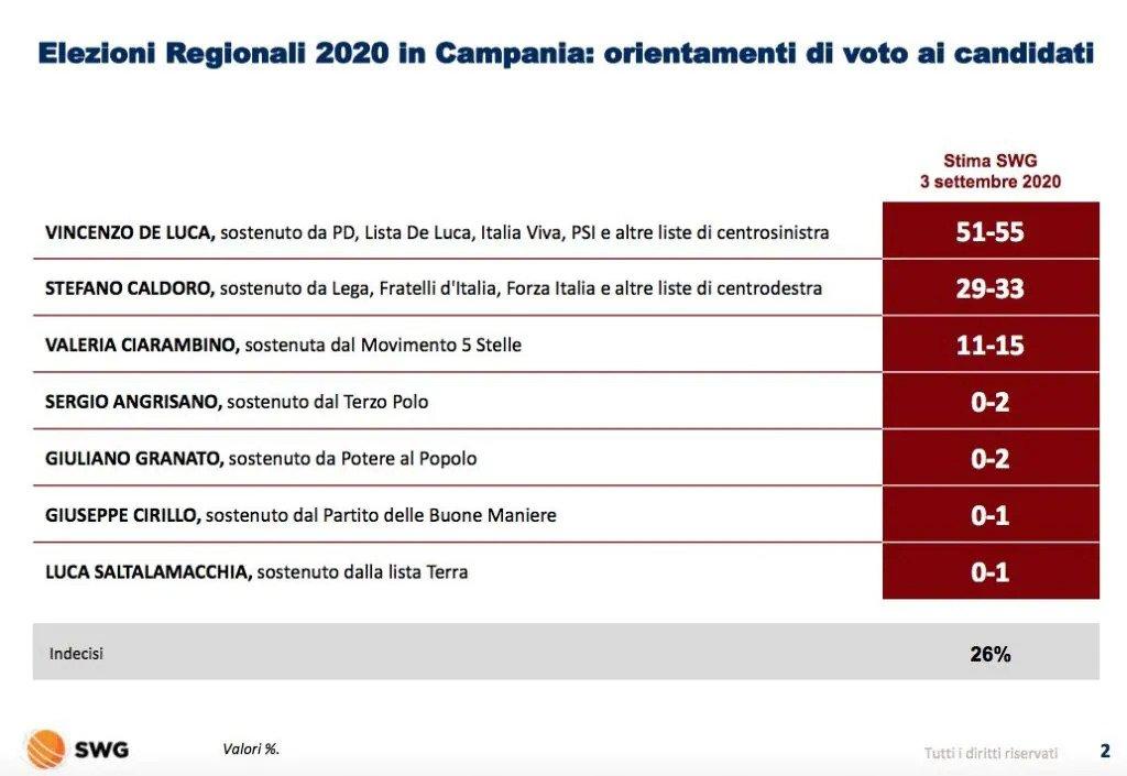 Sondaggio SWG (3 settembre 2020): Campania 2020