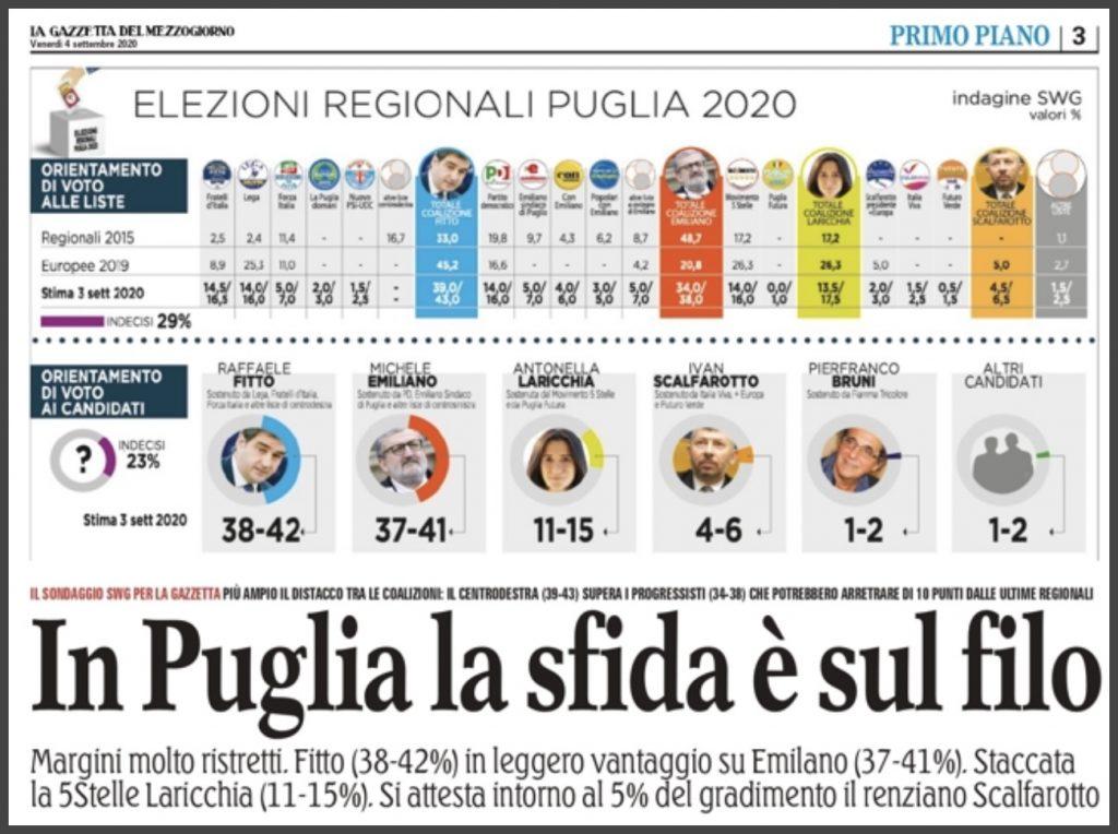 Sondaggio SWG (4 settembre 2020): Puglia 2020