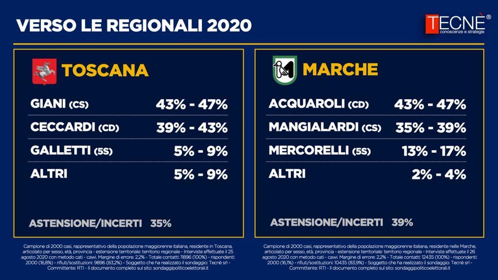 Sondaggio Tecnè (31 agosto 2020): Elezioni Regionali 2020