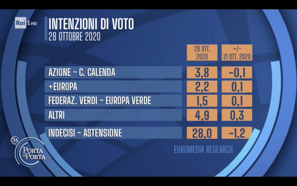 Sondaggio Euromedia Research (28 ottobre 2020)