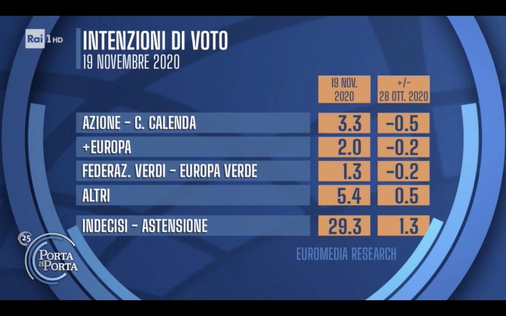 Sondaggio Euromedia Research (19 novembre 2020)