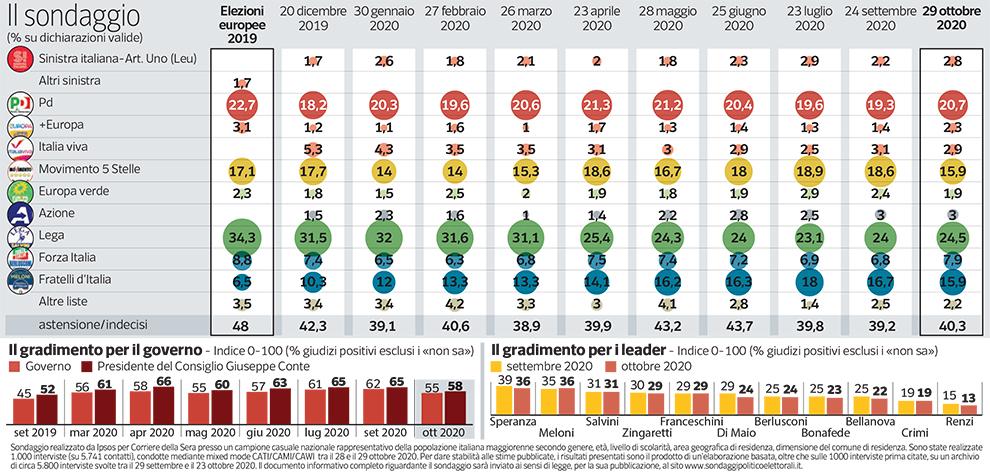 Sondaggio Ipsos (31 ottobre 2020)