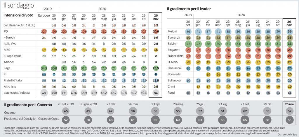 Sondaggio Ipsos (28 novembre 2020)