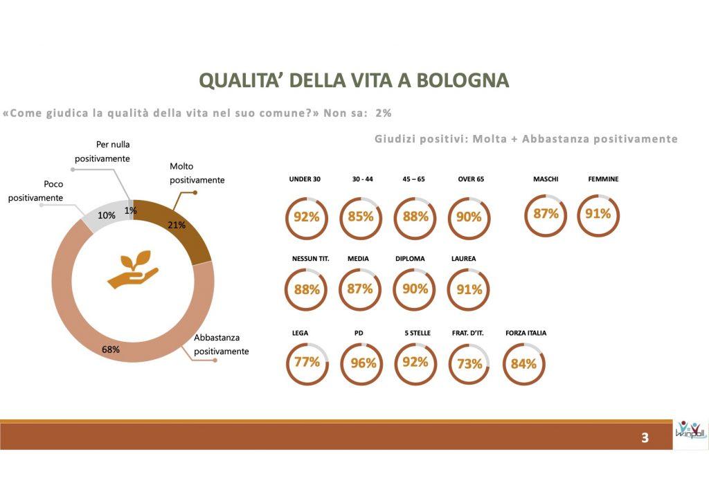 Sondaggio Winpoll (27 novembre 2020): Bologna 2021