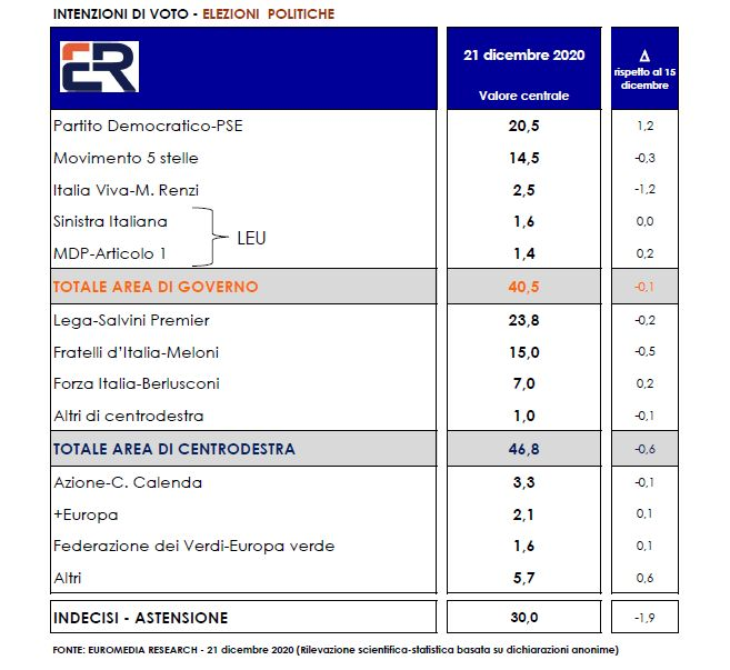 Sondaggio Euromedia Research (23 dicembre 2020)