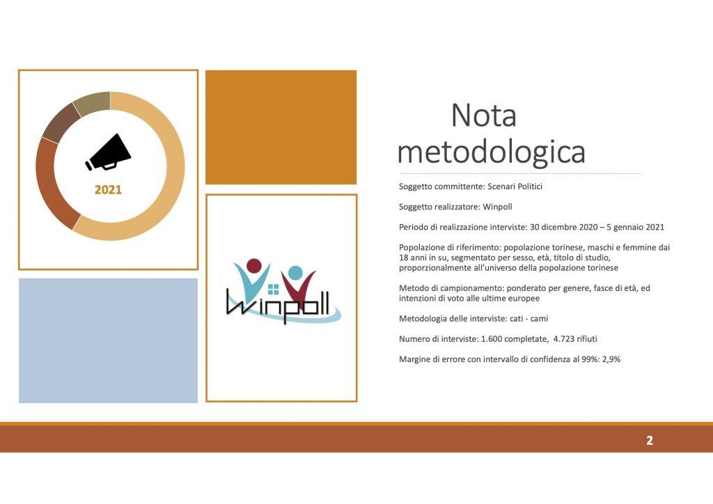 Sondaggio Winpoll (7 gennaio 2021): Torino 2021