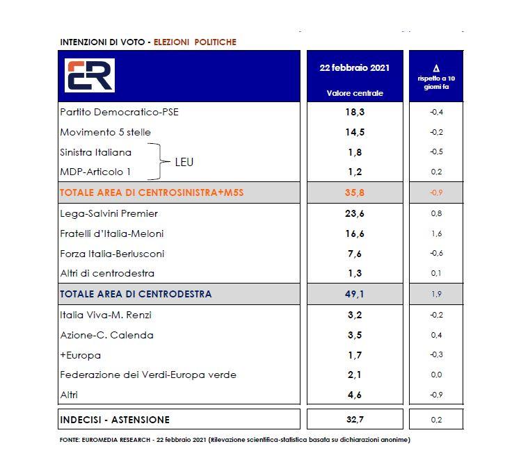 Sondaggio Euromedia Research (24 febbraio 2021)