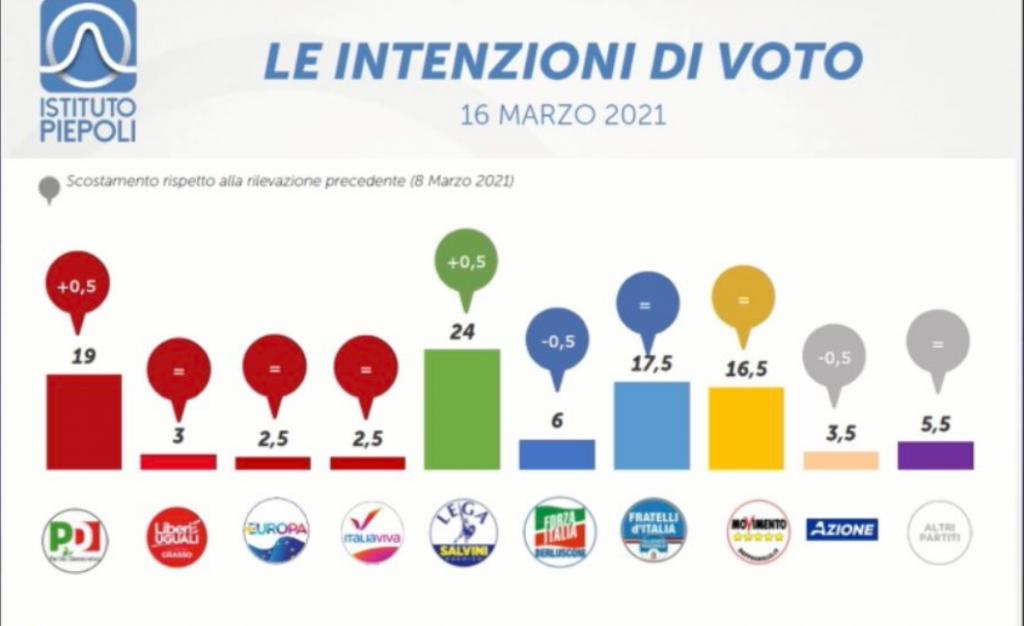 Sondaggio Piepoli (16 marzo 2021)