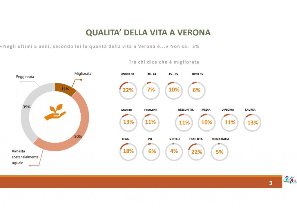 Sondaggio Winpoll (30 marzo 2021): Verona 2021