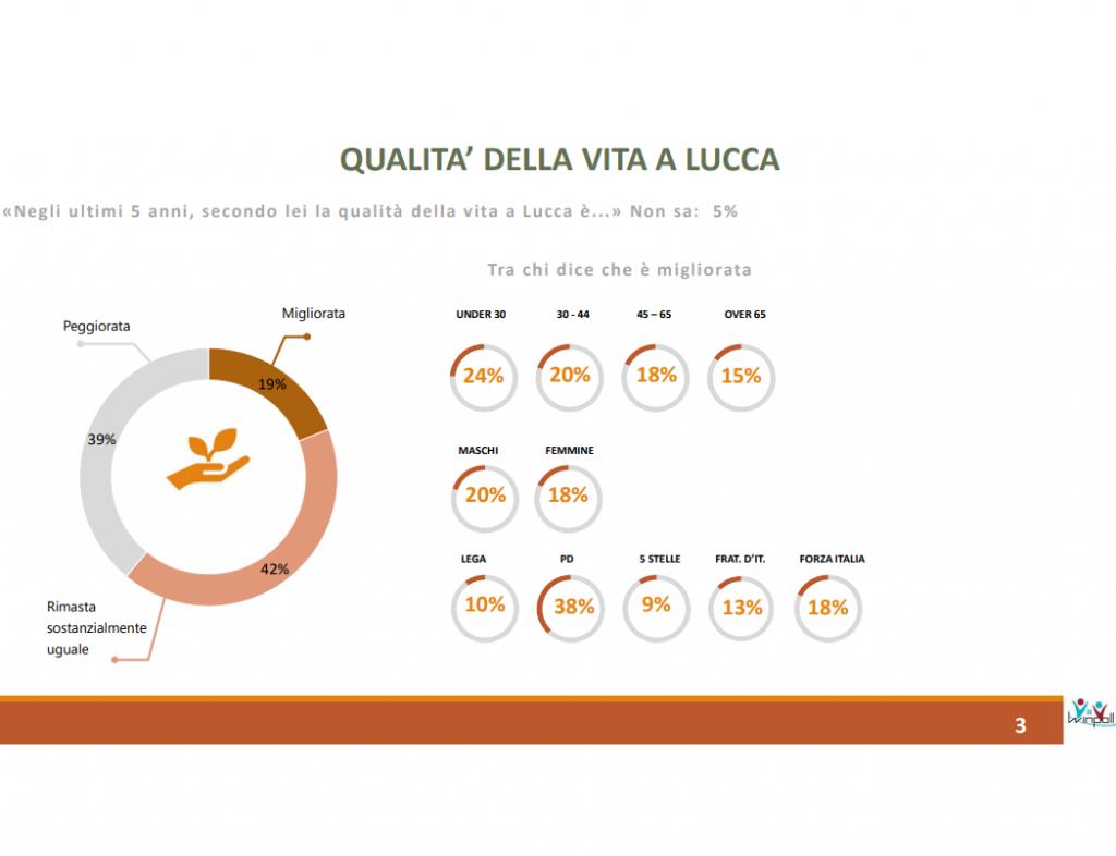 Sondaggio Winpoll (29 maggio 2021): Lucca a un anno dalle elezioni