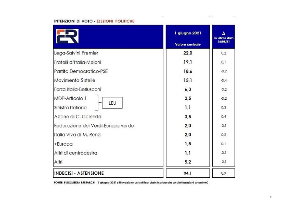 Sondaggio Euromedia Research (1º giugno 2021)