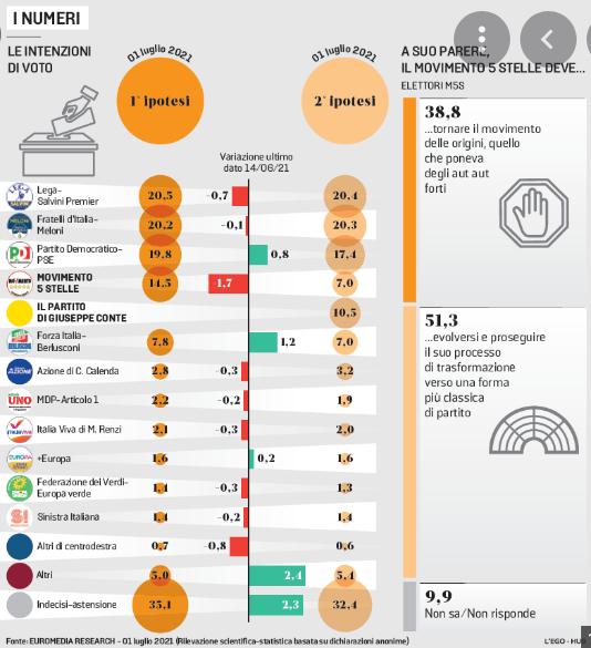 Sondaggio Euromedia Research (1º luglio 2021)