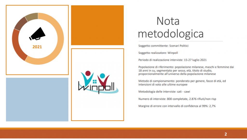 Sondaggio Winpoll (29 luglio 2021): Milano 2021