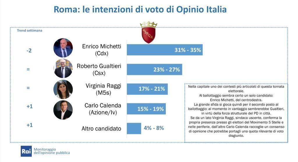 Sondaggio Opinio Italia: Elezioni Comunali 2021