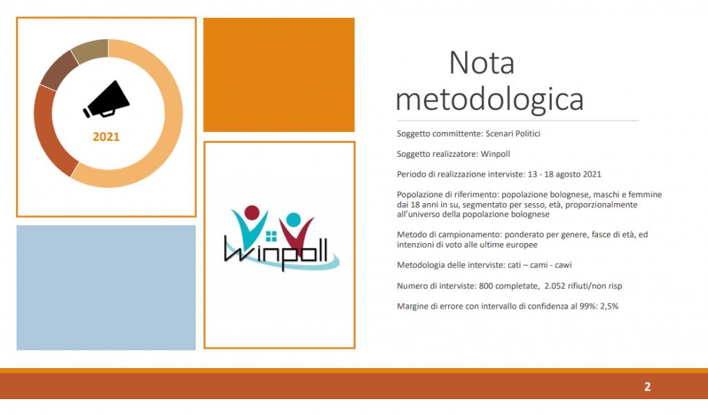 Sondaggio Winpoll (21 agosto 2021): Bologna 2021