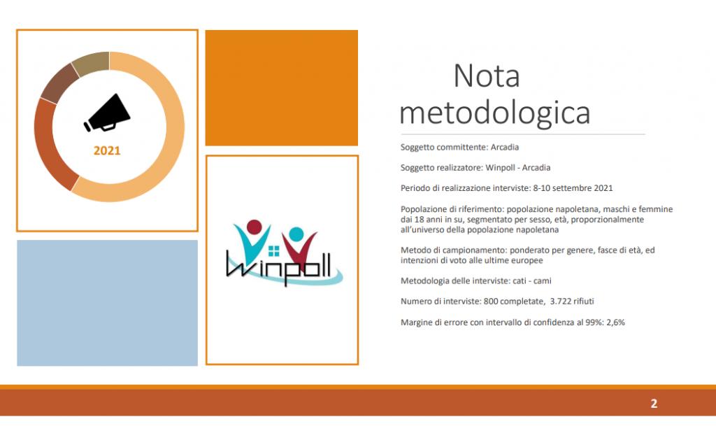 Sondaggio Winpoll (12 settembre 2021): Napoli 2021