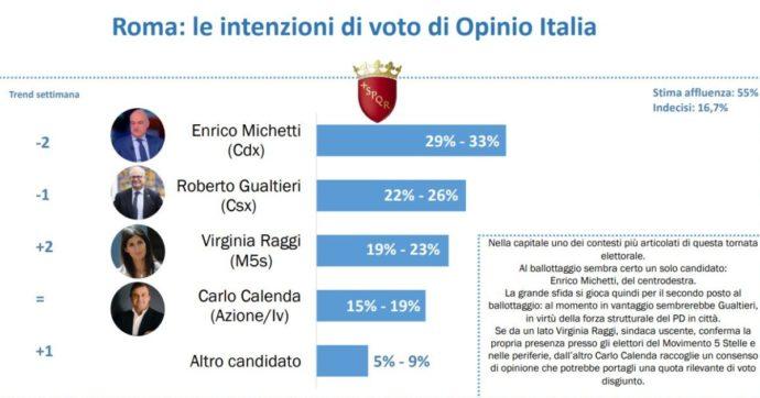Sondaggio Opinio Italia (7 settembre 2021): Elezioni Comunali 2021